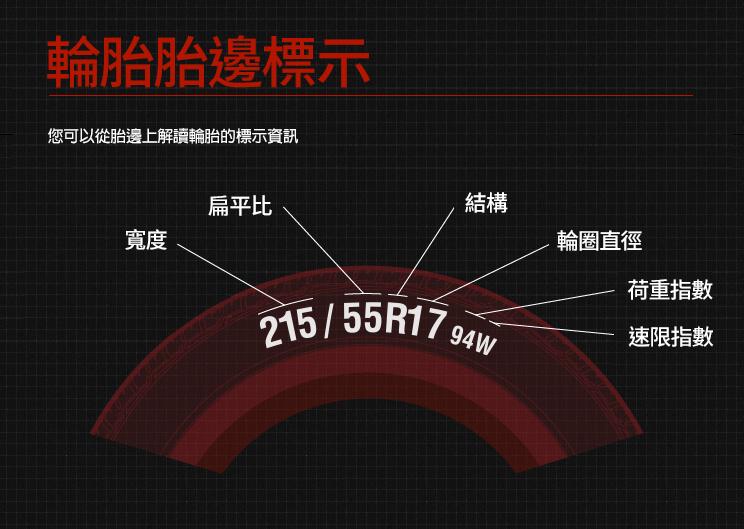 解讀輪胎壁上標示的輪胎規格:寬度、扁平比、結構、直徑、荷重指數及速限指數代表意義說明圖